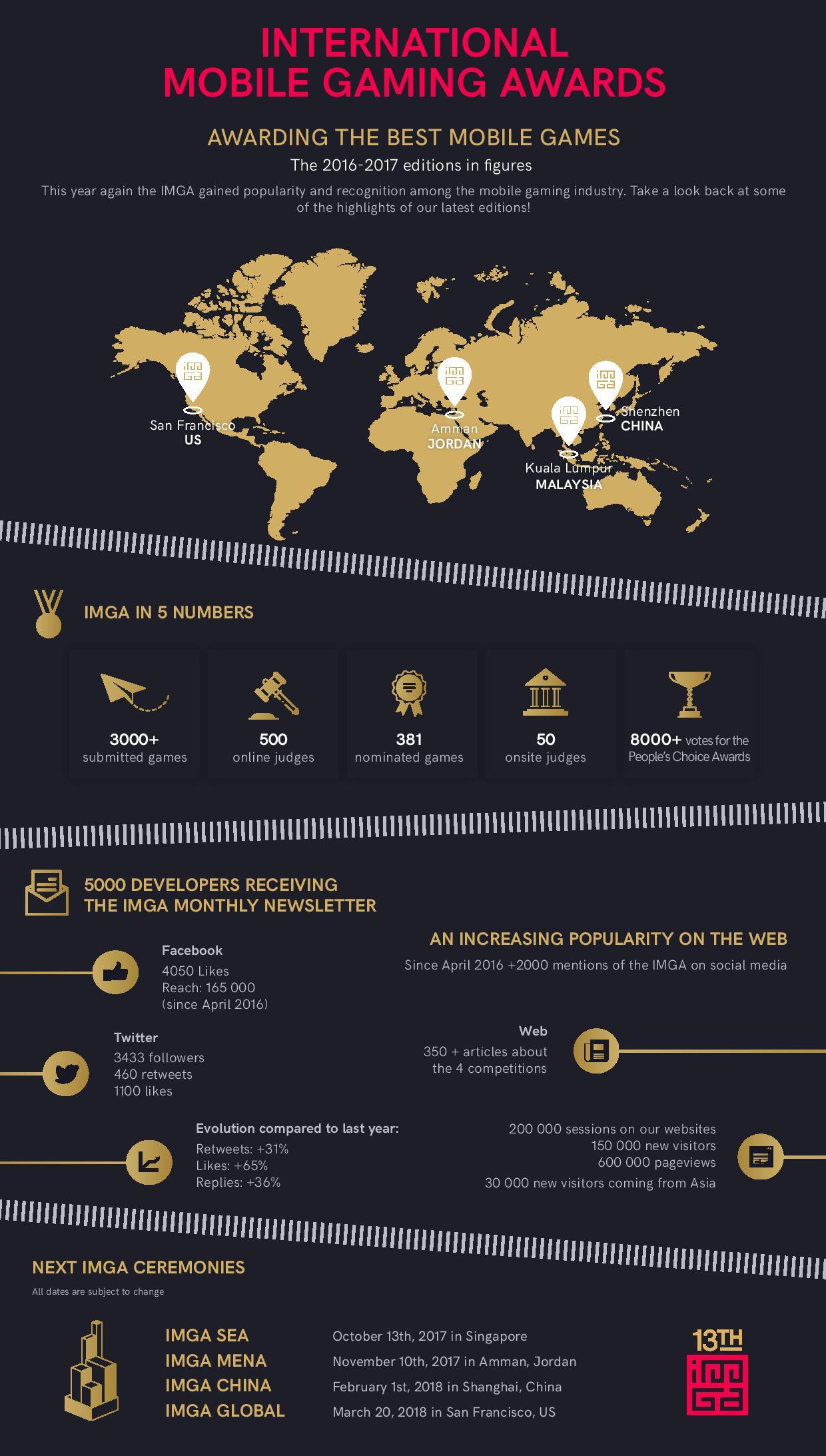 imgawards_infography